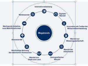 11 Megatrends